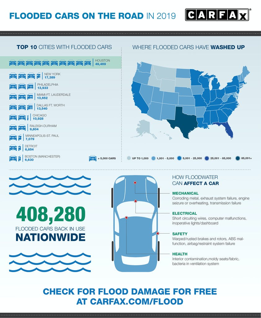 2019 Flood Infographic: 408,280 Flooded Cars Back in Use Nationwide as well as Top 10 Cities with Flooded Cars and How Floodwater Can Affect a Car
