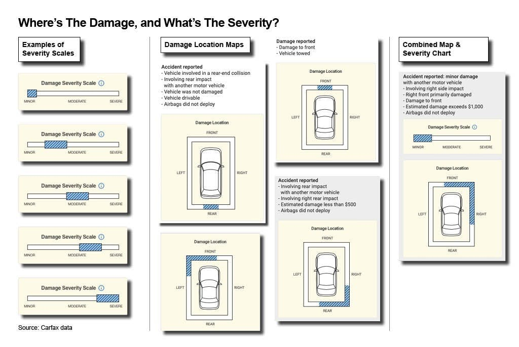 Carfax Report Accident Severity Graphic