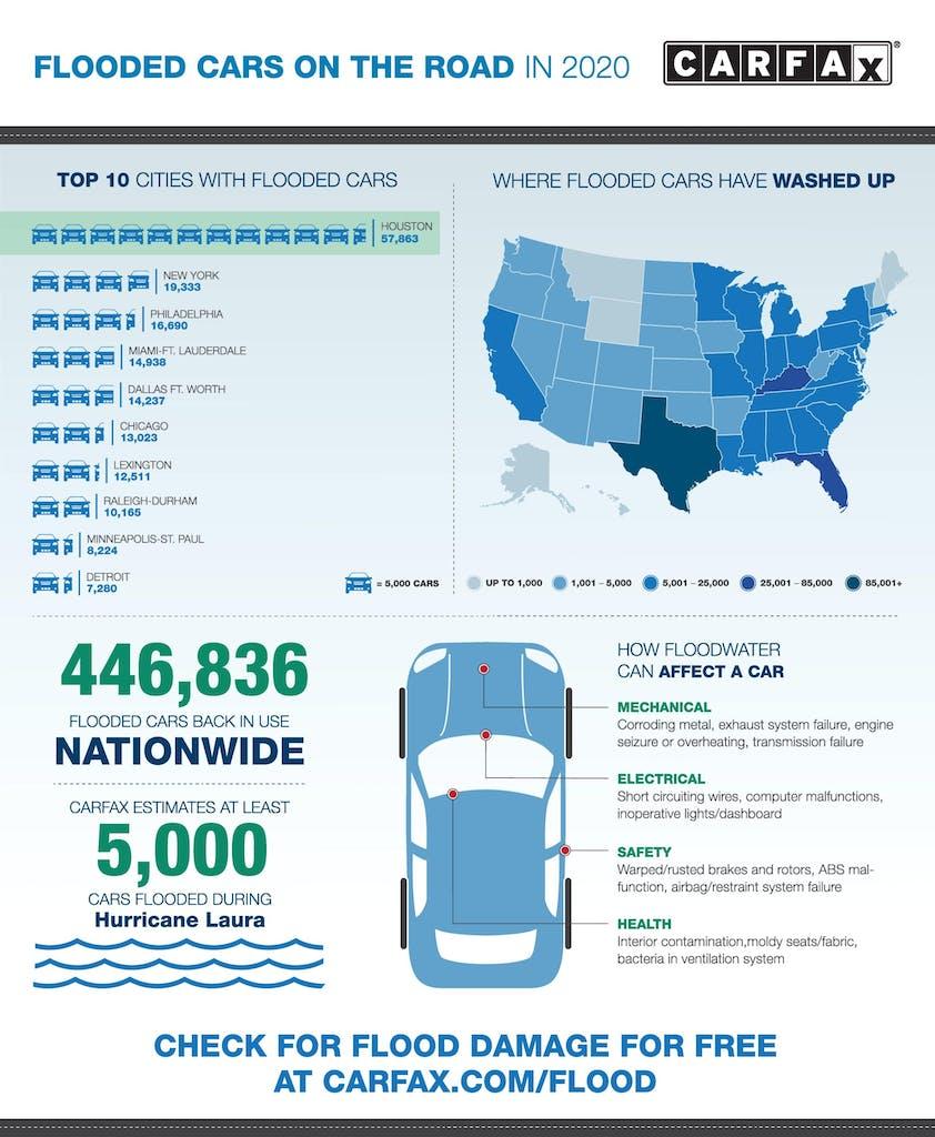2020 Flood Infographic Laura