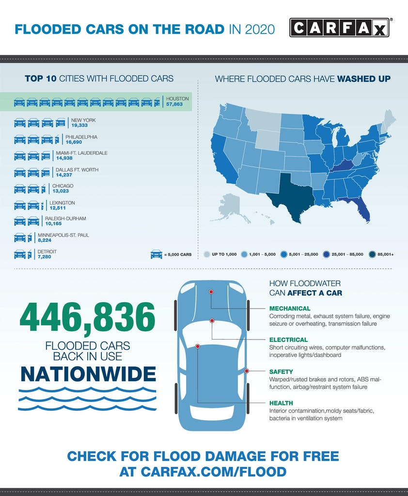 CARFAX Flood Check Infographic