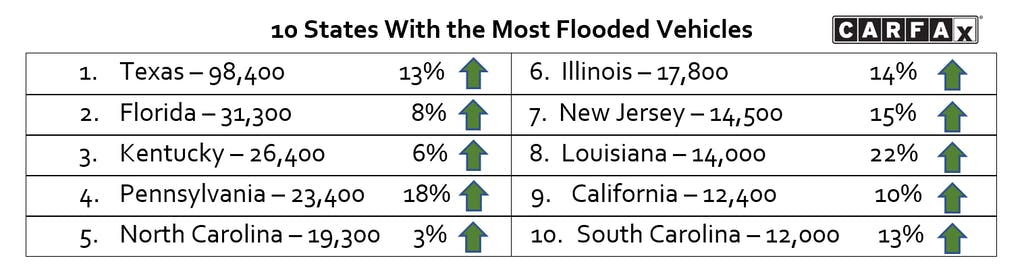 Flooded Car Statistics Chart CARFAX With Title