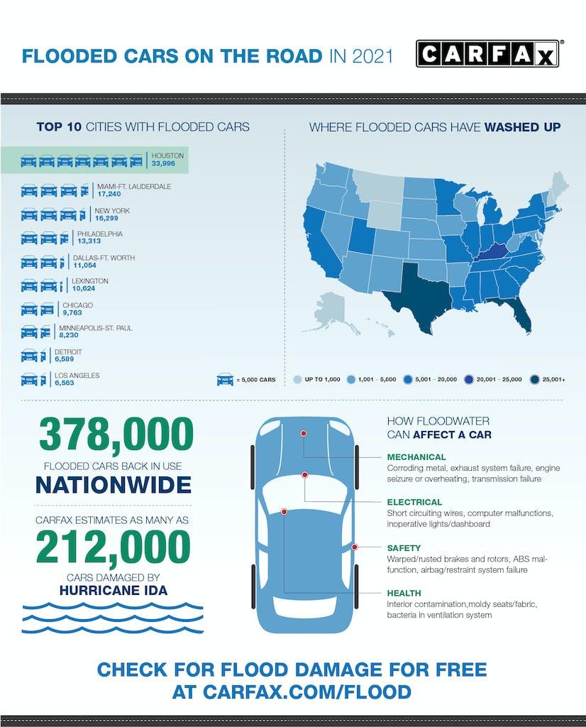 CARFAX Flood Infographic 2021